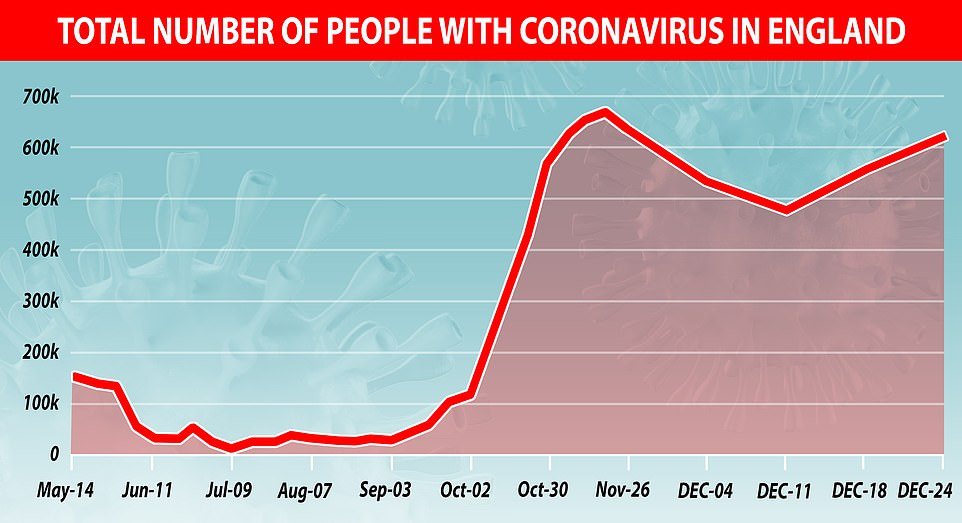 Covid cases in England spike back up to pre-lockdown levels with 646,000 people infected last week