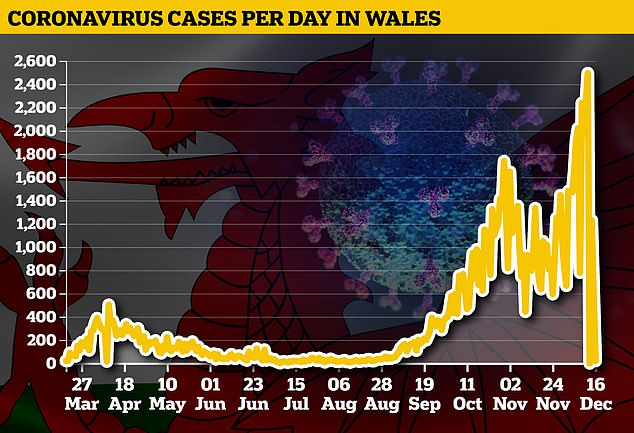 Covid cases in Wales could DOUBLE for the last week after IT problem