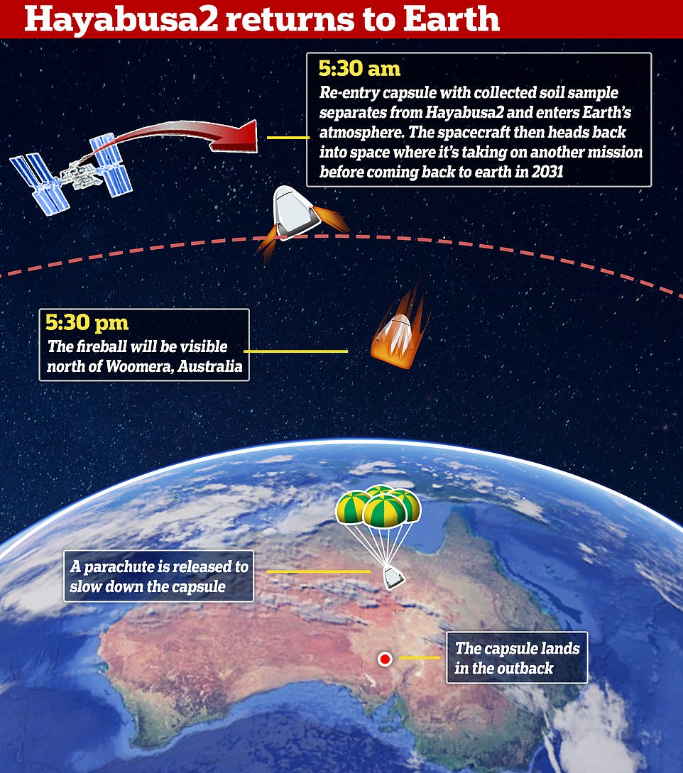 Hayabusa2 capsule carrying samples from distant asteroid lands in Australia