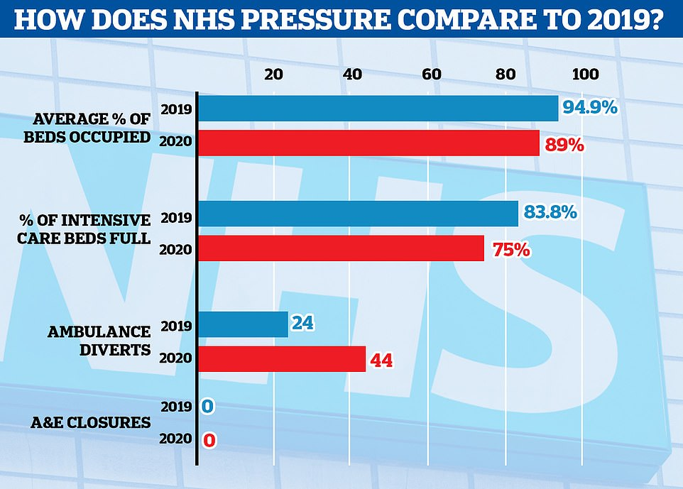 NHS data suggests hospitals in England are STILL less full than last December