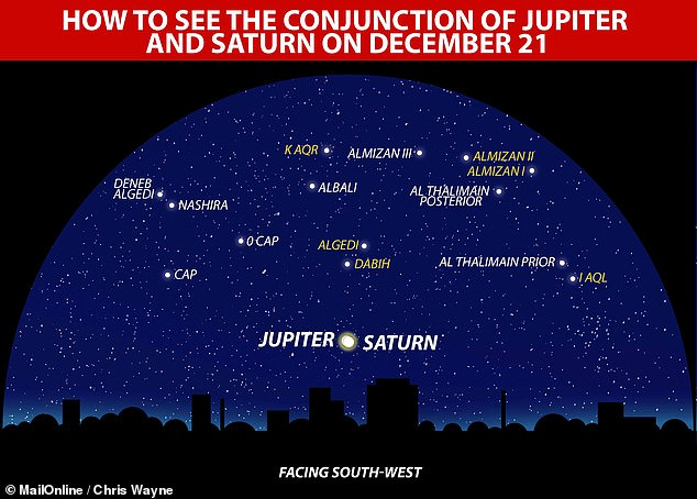 'Star of Bethlehem'? Jupiter and Saturn to appear closer than in 800 years after sunset tonight