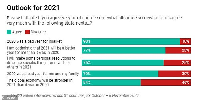 Three-quarters of Britons are optimistic that 2021 will be a better year