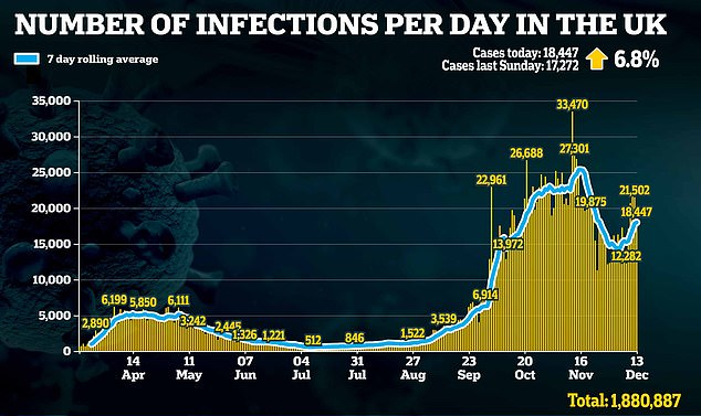 UK records another 18,447 Covid cases – 1,175 MORE than last Sunday