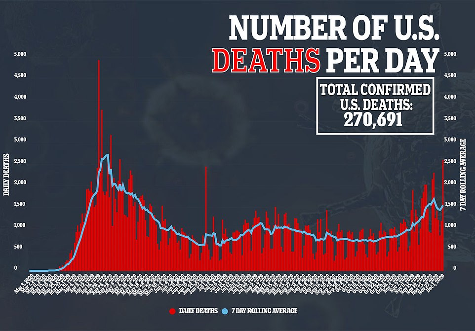 US records highest death toll since April 30 with 2,597 fatalities