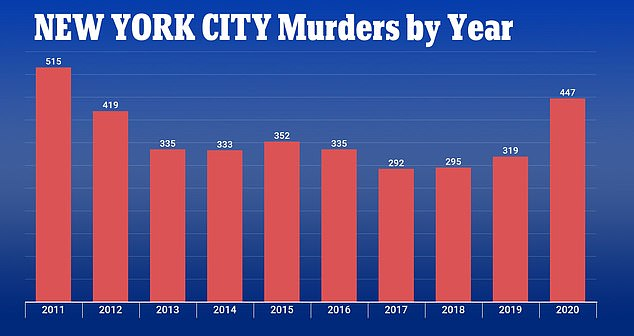 The deadly start to the new year comes after 2020 marked the bloodiest year since 2011 with at least 447 murders across the Big Apple