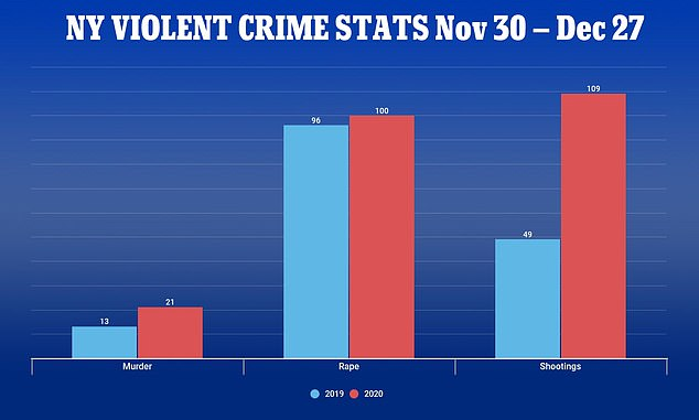 Crime stats from the four weeks between November 30 - December 27 show violent crime is far higher than it was at the same time last year