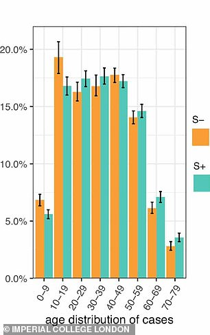 Pictured: A graph in an Imperial College London report showing the prevalence of the new strain of coronavirus (shown in orange) in different age groups