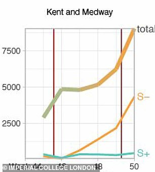 Kent and Medway