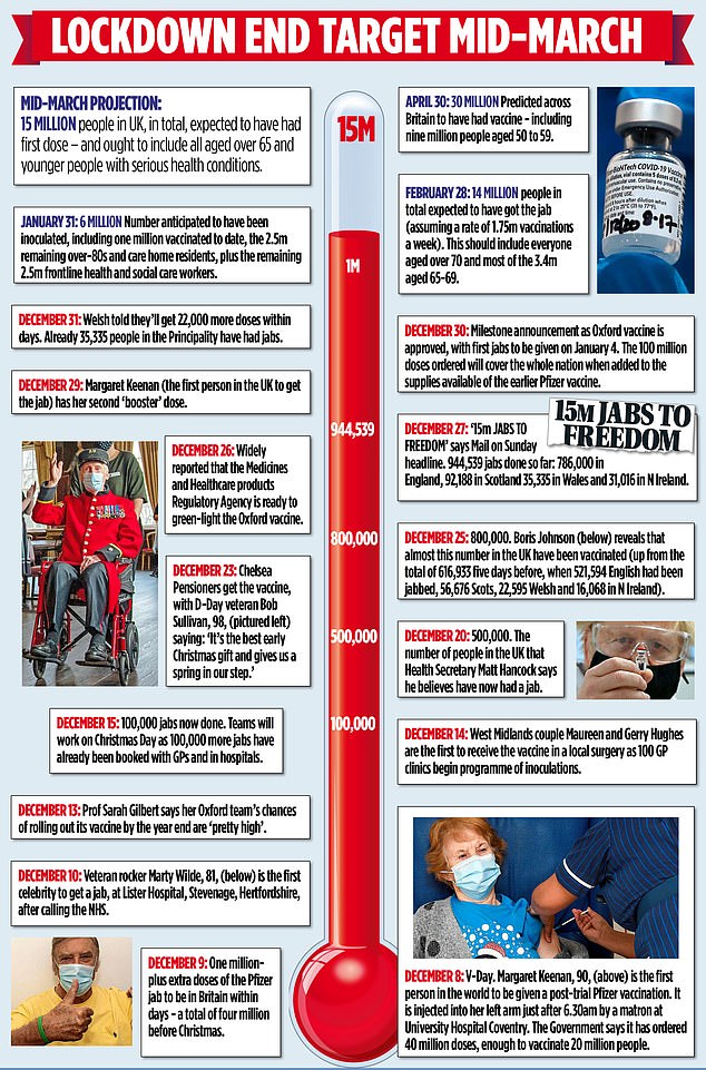 A graphic demonstrates the major milestones in the crisis and the bid to be lockdown-free