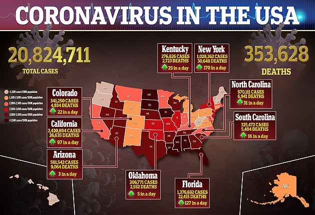 The variant being discovered in the US has caused concern as America is already reporting more than 20.8 million cases. At least 353,628 Americans have died from the disease