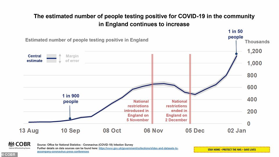 Slides presented at tonight's Downing Street briefing showed that one in 50 people in England are thought to be infected with coronavirus