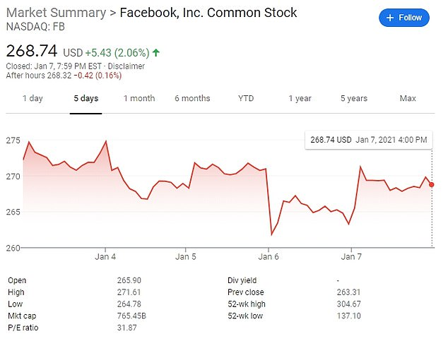 Facebook - which went far further than Twitter with an 'indefinite' suspension on Trump's account - saw its shares rise by two percent on Thursday, mirroring a broader surge among top tech stocks
