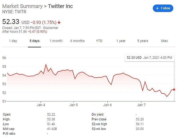 Twitter's share price slipped 1.8 percent by closing bell on Thursday