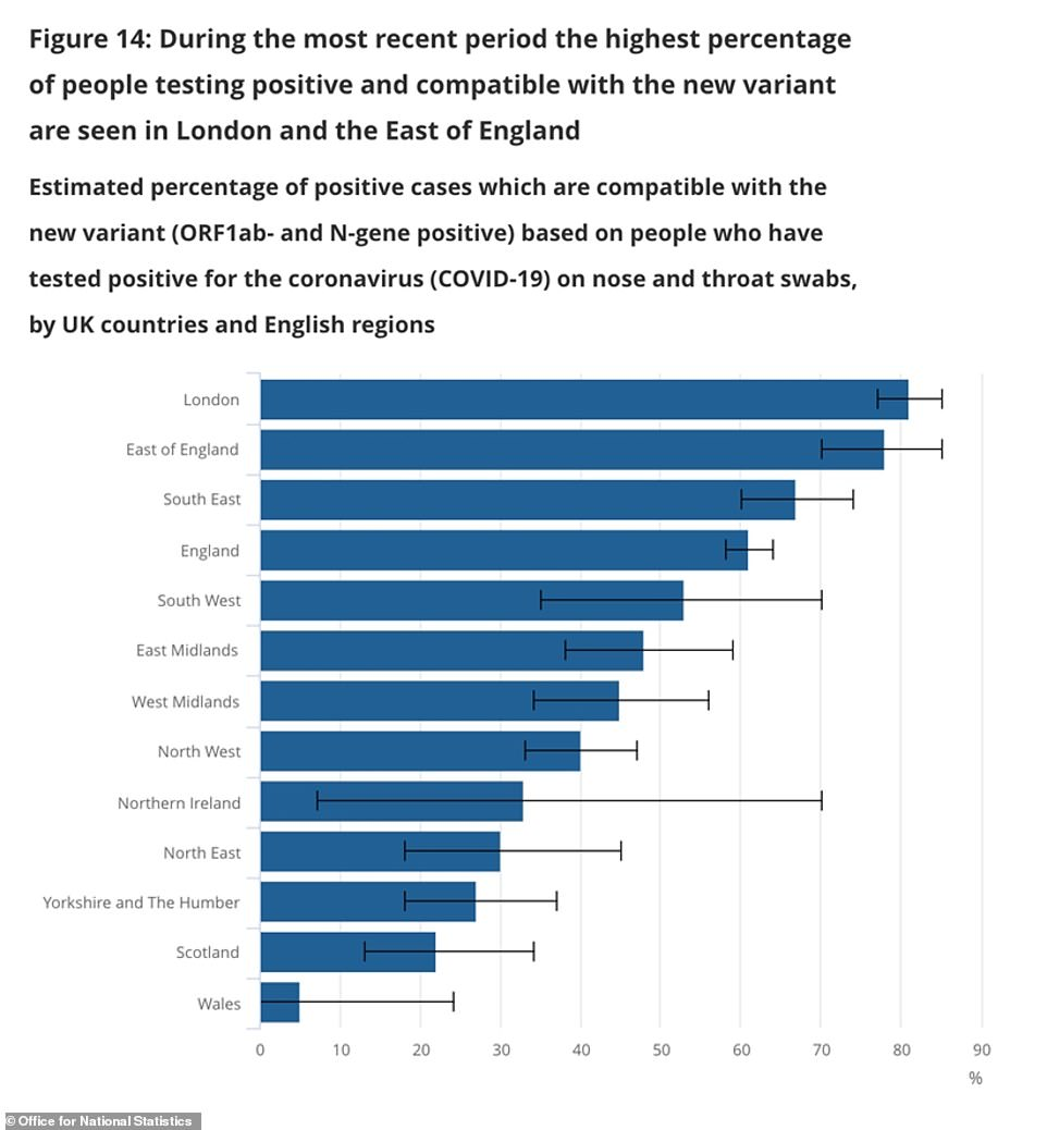 The Office for National Statistics found in its mass testing programme that almost two thirds (61 per cent) of the positive tests it found in England appeared to be linked to the new variant of the virus. The figure was higher for some regions - particularly in London and the South - but lower in others