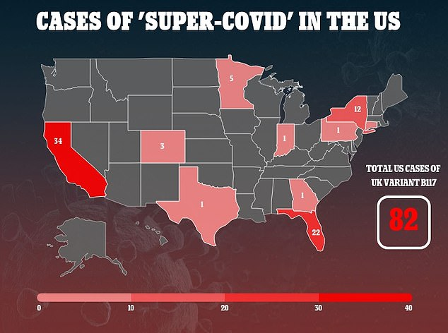 Too little, too late: The UK 'super-covid' variant is already in 10 US states and has infected at least 82 Americans, according to DailyMail.com tracking
