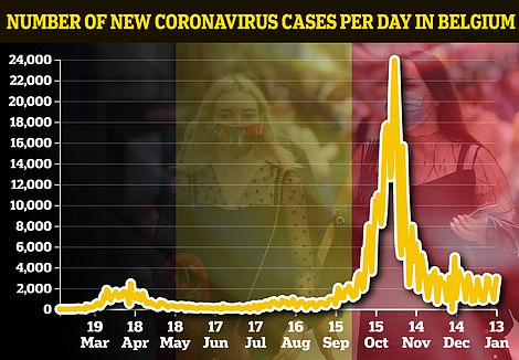 Graph showing number of new coronavirus cases per day in Belgium