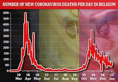 Graph showing number of new coronavirus deaths per day in Belgium