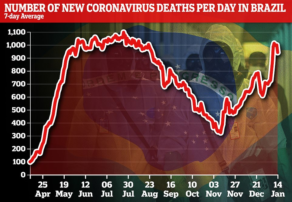 The number of deaths per day in Brazil is also on-par with the country's first wave, but it is thought the numbers will get worse in the coming weeks due to a lag between infections increasing and the corresponding increase in deaths