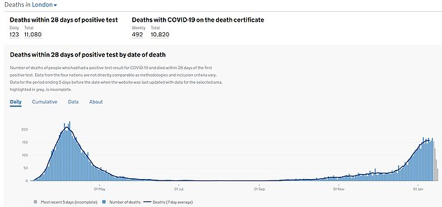 SLOWING: Covid-19 deaths appear to be plateauing in the capital after they rose by 12 per cent in the seven days to January 10 to 157 a day, the latest date where data is available, but surged by 50 per cent the week before
