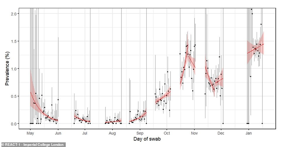 The Imperial College London study missed out a long period of testing during December. By the start of the lockdown in January it found that 1.58 per cent of people in England were infected with coronavirus — the equivalent of almost 900,000 people. The graph shows the general trend across each time period the study has been carried out for, with the red line pointing upwards in the most recent week. The large area of red shading around the line, which peaks on both sides, shows that scientists are very uncertain about what the data means and it could actually be going down, flat, or going up
