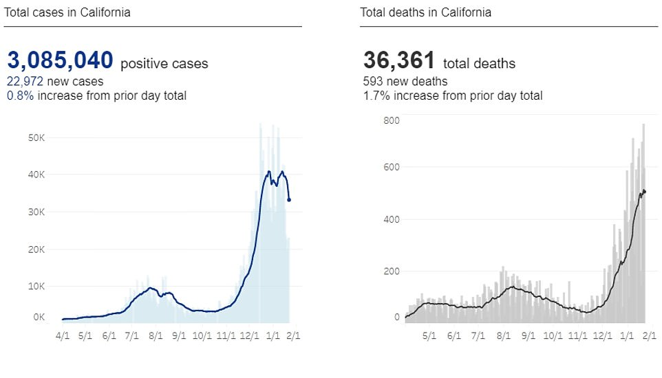 California's death toll since the start of the pandemic rose to 36,361, while total cases reached 3,085,040