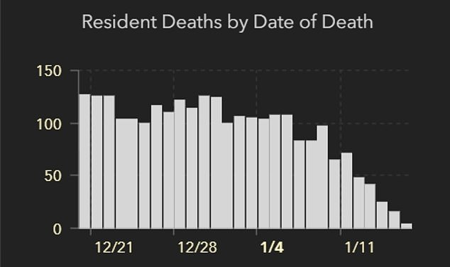 This graph shows resident deaths from COVID from December onwards, showing how the number of fatalities has decreased into January