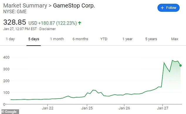 GameStop shares rose another 120 percent on Wednesday extending the rally fueled by the Reddit group WallStreetBets, which urged a buying campaign