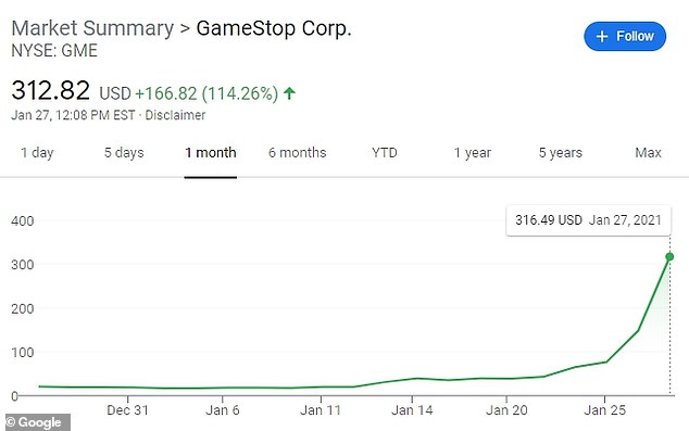 GameStop shares are up 1,700 percent since the beginning of the month in a staggering rally