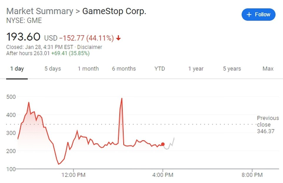 GameStop shares whipsawed, and closed down 44 percent, after the Robinhood ban