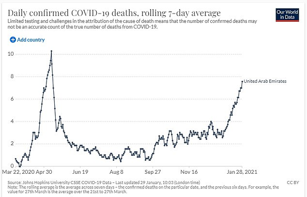 Daily confirmed Covid-19 deaths in Dubai have also been increasing in recent weeks - back to levels last seen in May 2020