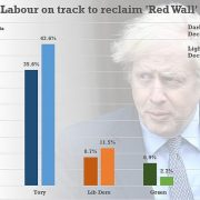 Alarm bells for Boris as huge poll finds Labour would reclaim Red Wall in election
