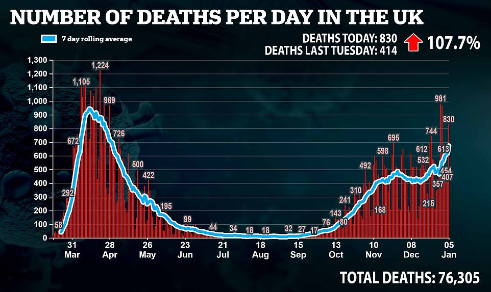 Britain records 830 Covid deaths as fatalities DOUBLE week-on-week