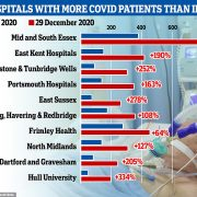 Coronavirus UK: NHS hospitals treating MORE patients than in spring