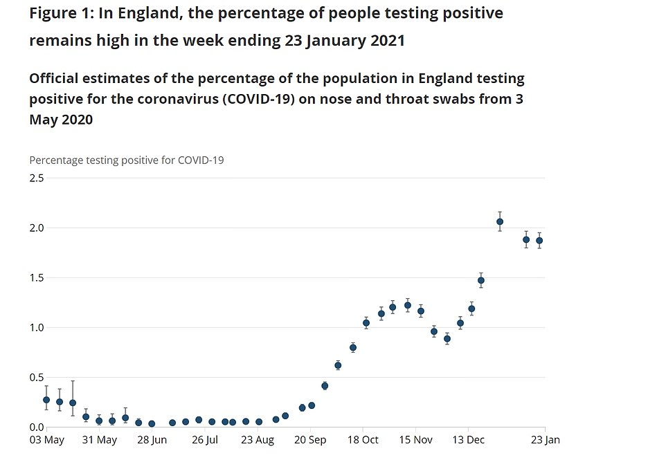 England STILL had more than a million people infected with coronavirus last week, ONS study claims