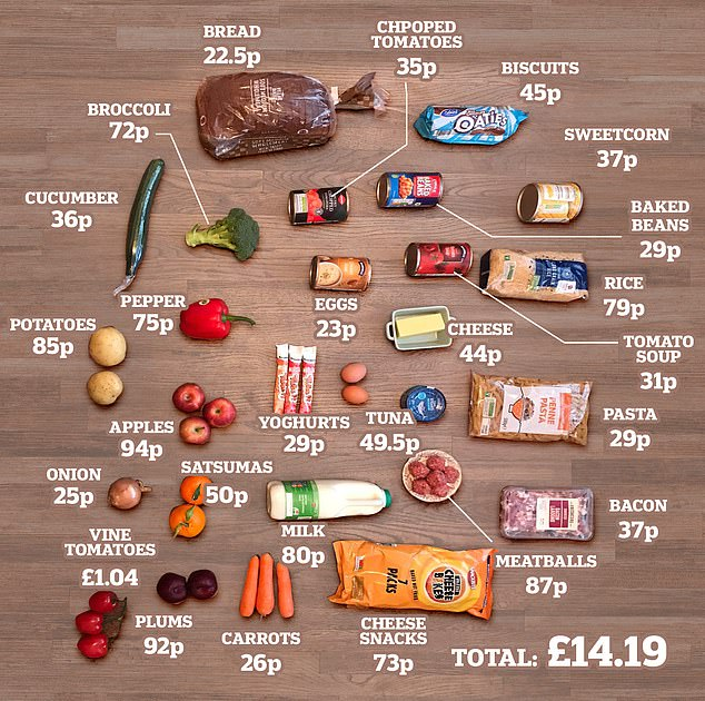 Food parcel scandal: How much food can you buy with a budget of £15.20?