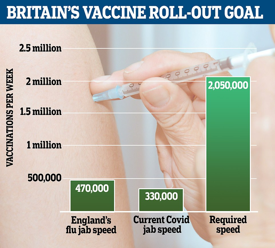 Has Britain got ANY chance of vaccinating 13m by mid-February?