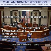House passes resolution urging Pence to invoke 25th Amendment
