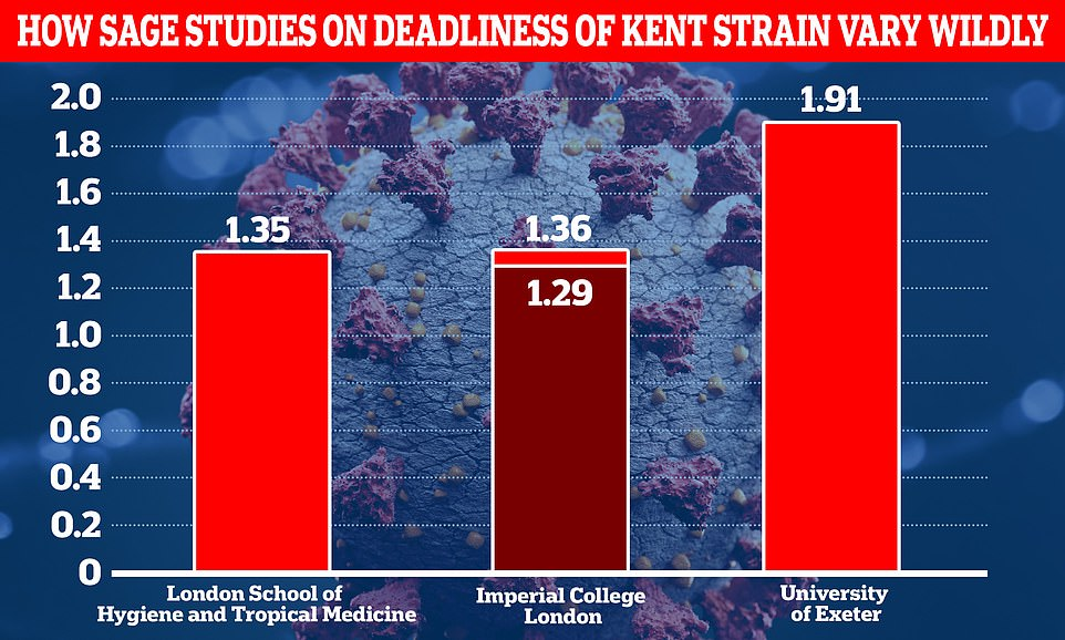 Is Kent Covid variant REALLY deadlier? Confusion mounts as studies differ