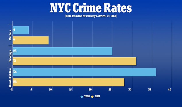 Murders in New York rose 125% in the FIRST TEN DAYS of 2021 compared to the same period in 2020