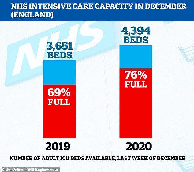 NHS intensive care wards are busier than 2019 despite over 700 more beds