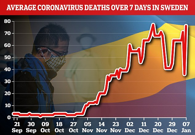 Sweden gets tough on coronavirus with new law to close shops and limit gatherings as deaths soar