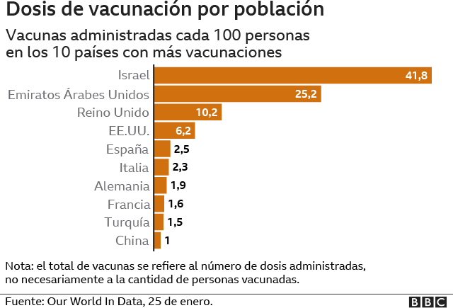 Vaccination dose by population