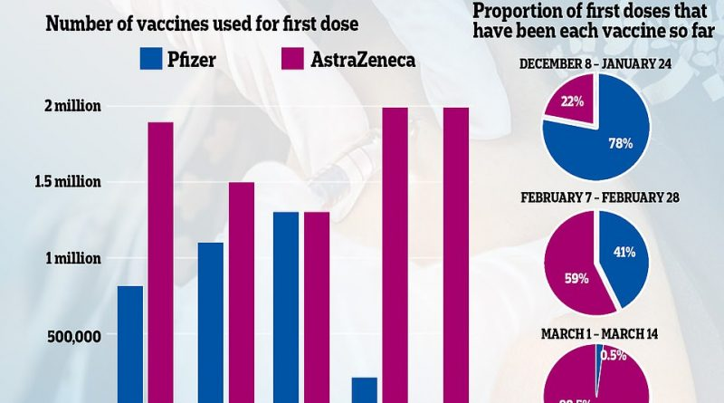 EU threatens to block UK's second vaccine doses with Pfizer export ban