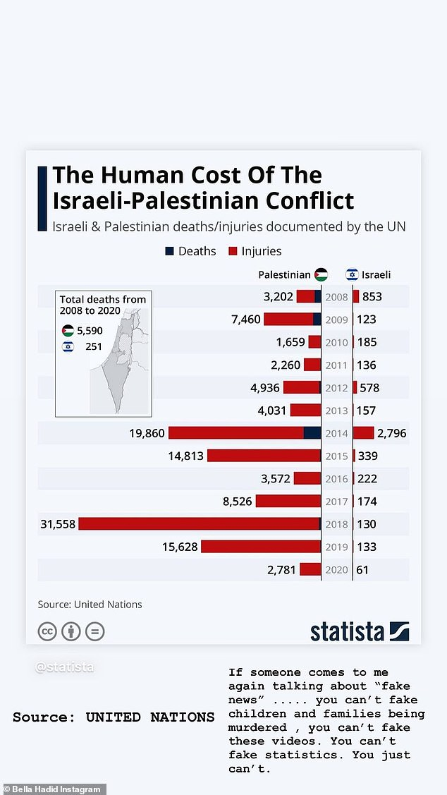 Statistics:And Bella continued to try and illuminate her followers with more information as she shared a post about 'fake news' with death tolls relative to both Palestine and Israel over the last 12 years