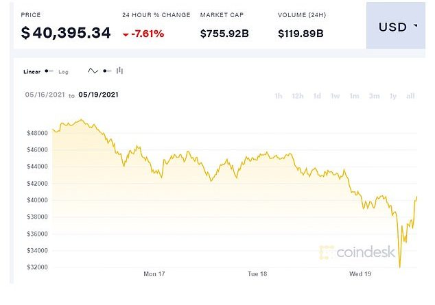 Bitcoin recovers from day's worst losses as Elon Musk says Tesla will NOT sell its holdings
